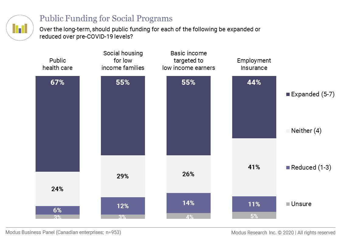Public funding for social programs - Modus Research
